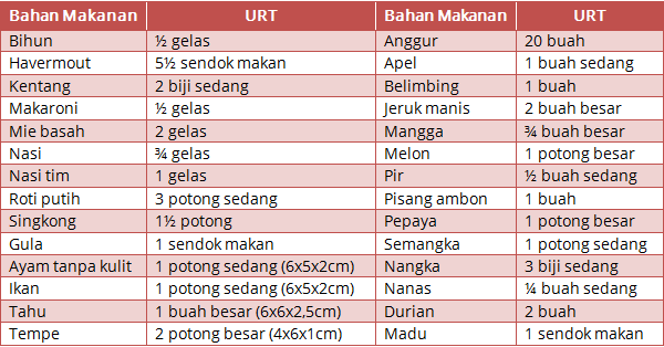 bahan makanan dan URT